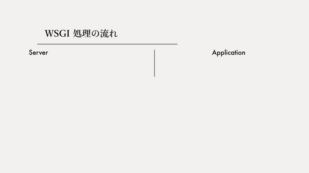 Server Application 84(*ॲཧ쎅ྲྀ쎣