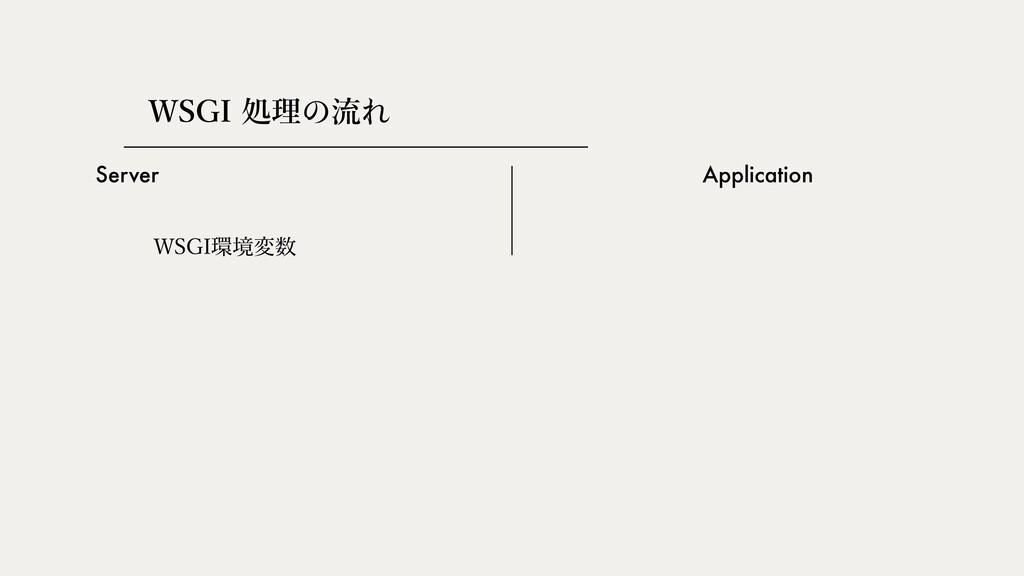 Server Application 84(*ॲཧ쎅ྲྀ쎣 84(*ڥม