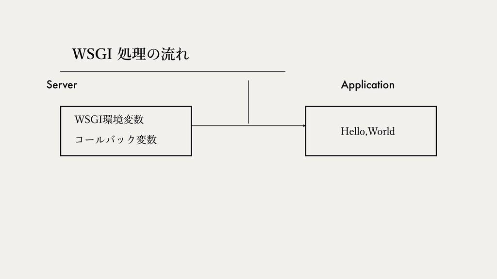 Server Application 쎽썗쏵쏚쏍쎹ม 84(*ॲཧ쎅ྲྀ쎣 84(*ڥม...