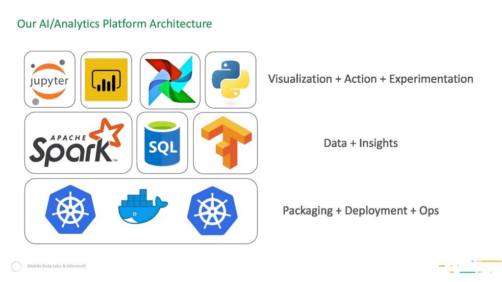 Mobile Data Labs & Microsoft Our AI/Analytics P...