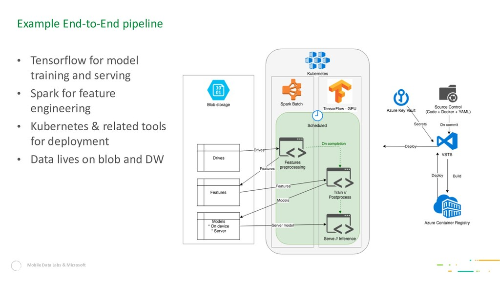 Mobile Data Labs & Microsoft Example End-to-End...