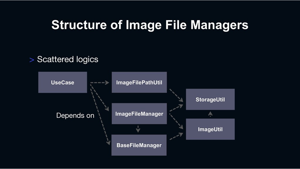 Structure of Image File Managers > Scattered lo...
