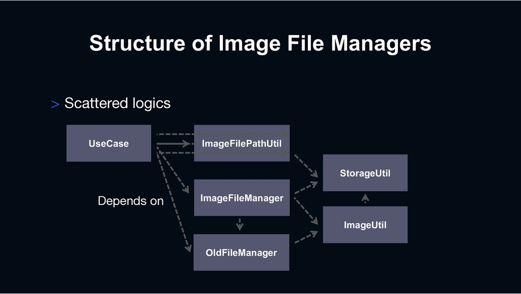 BaseFileManager Structure of Image File Manager...