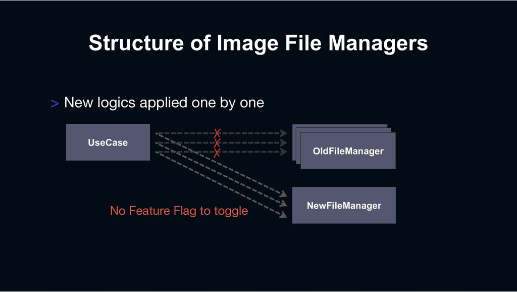 ✗ ✗ ✗ NewFileManager OldFileManager Structure o...