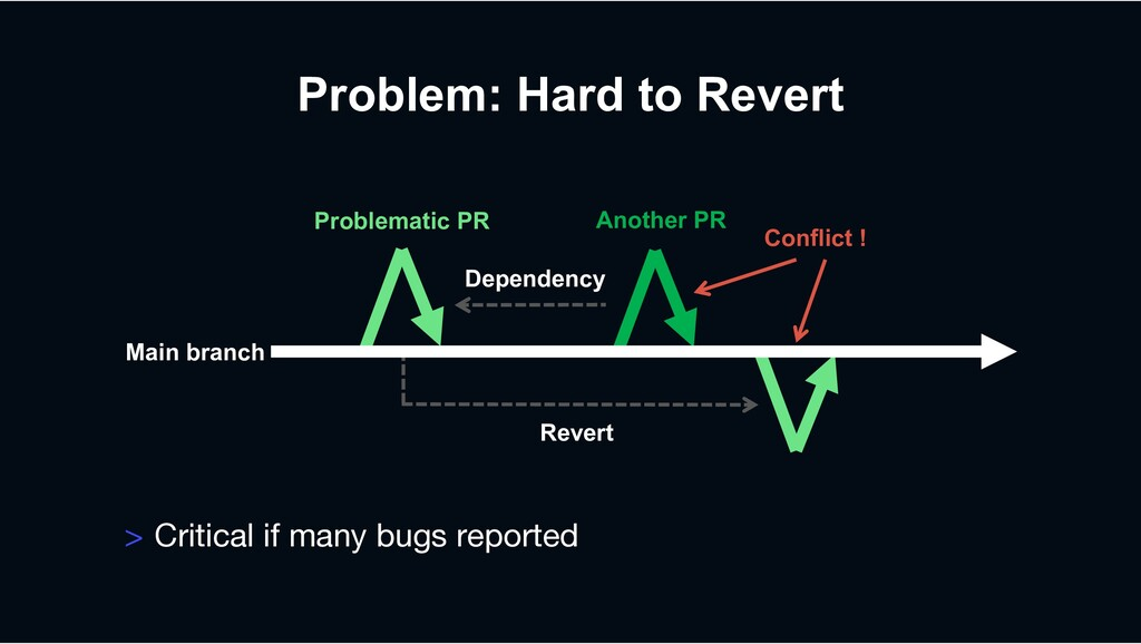Problem: Hard to Revert > Critical if many bugs...