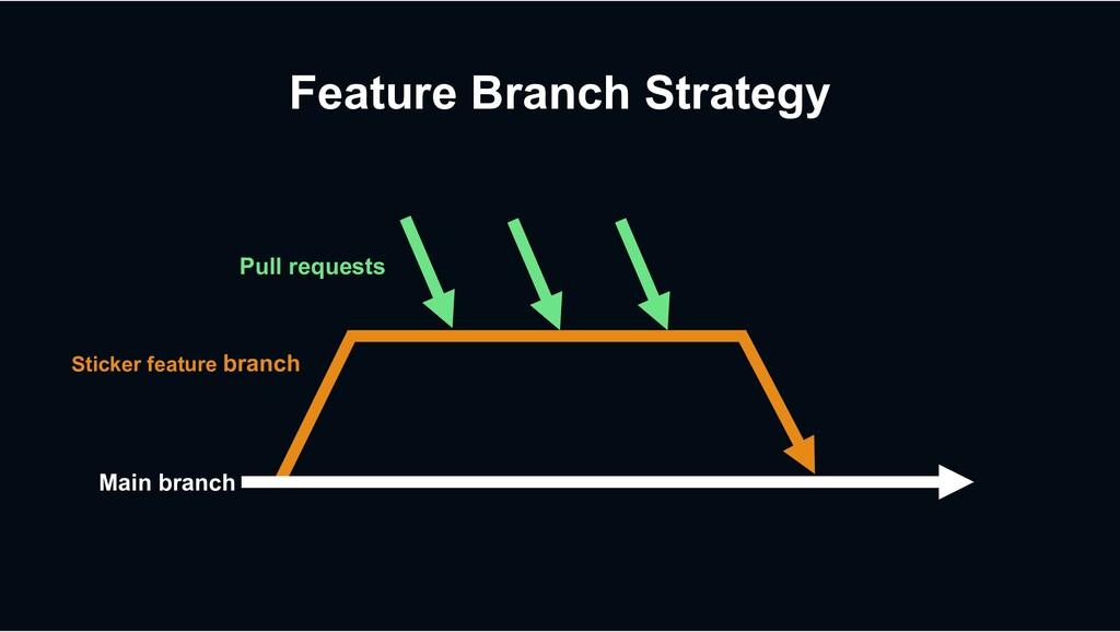 Feature Branch Strategy Main branch Sticker fea...