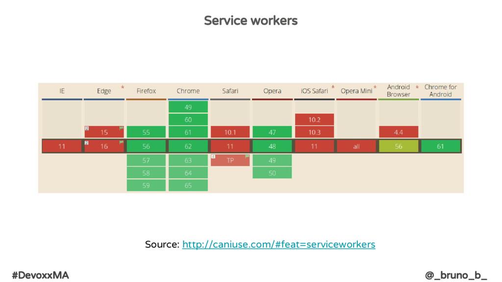 #DevoxxMA @_bruno_b_ Service workers Source: ht...
