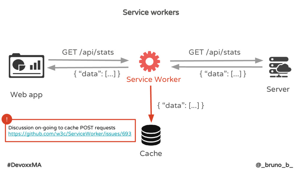 #DevoxxMA @_bruno_b_ Service workers Web app Ca...