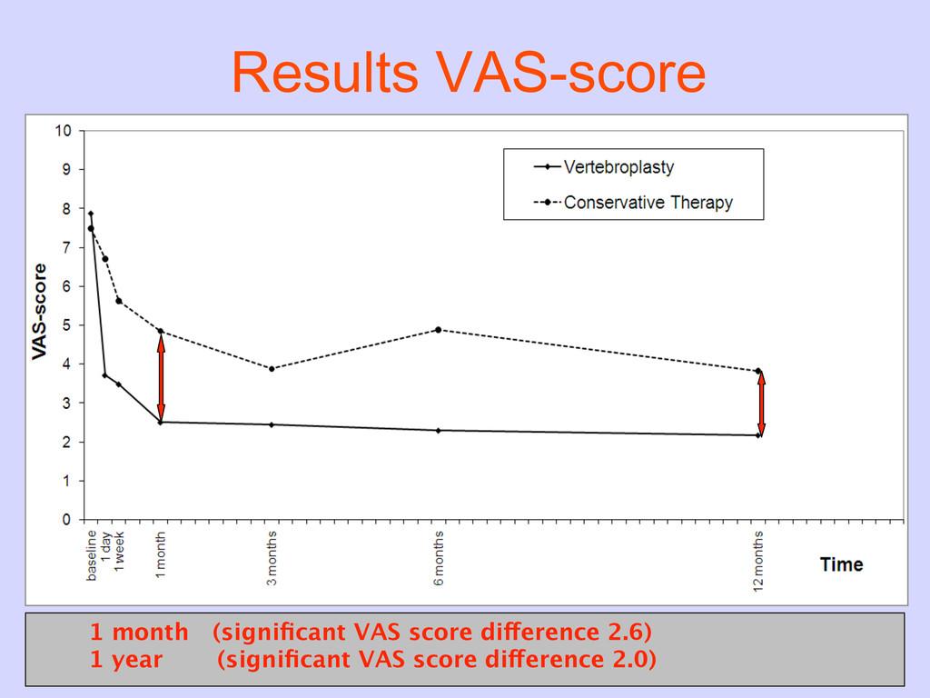 Results VAS-score 1 month (significant VAS score...