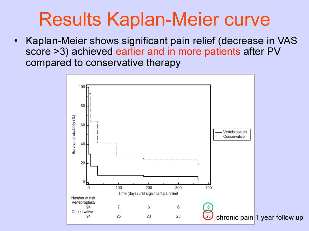 Results Kaplan-Meier curve • Kaplan-Meier shows...