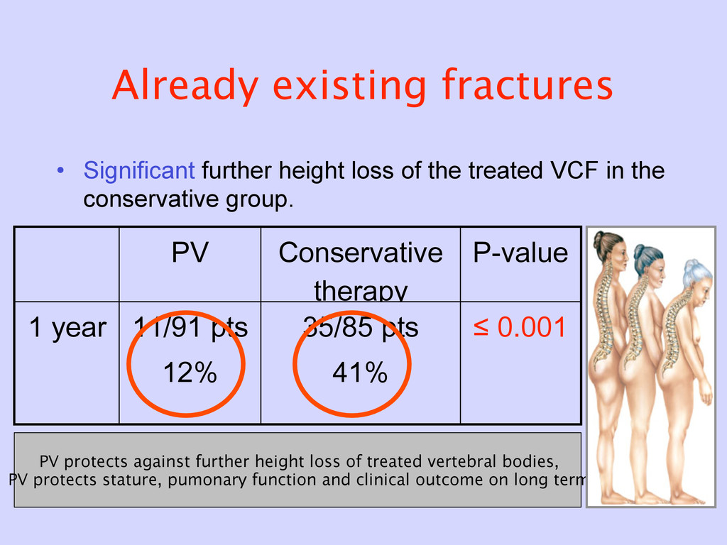 Already existing fractures • Significant furthe...