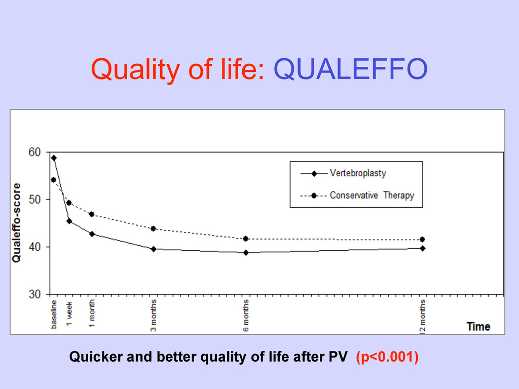 Quality of life: QUALEFFO Quicker and better qu...