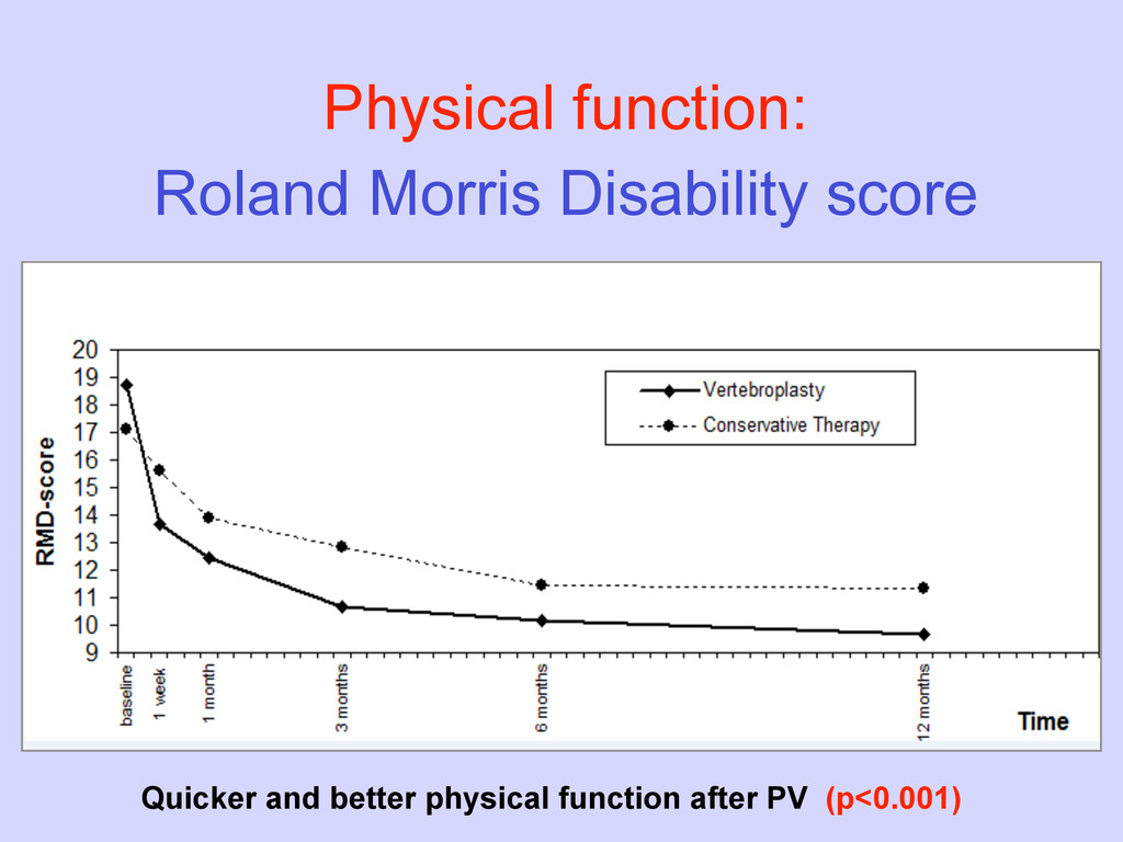 Physical function: Roland Morris Disability sco...