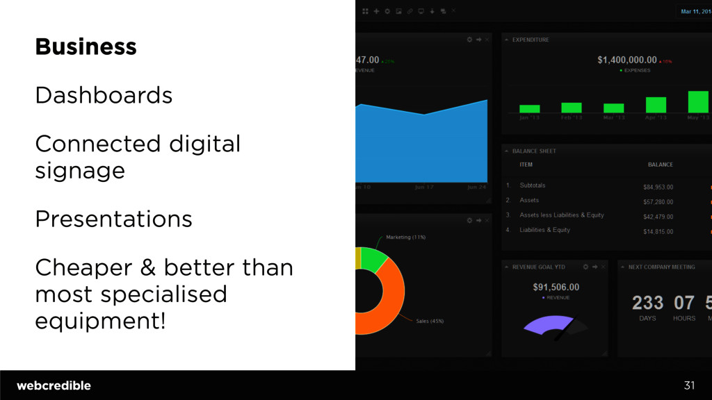Business Dashboards Connected digital signage P...