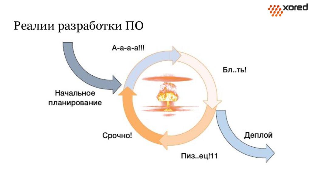 Реалии разработки ПО