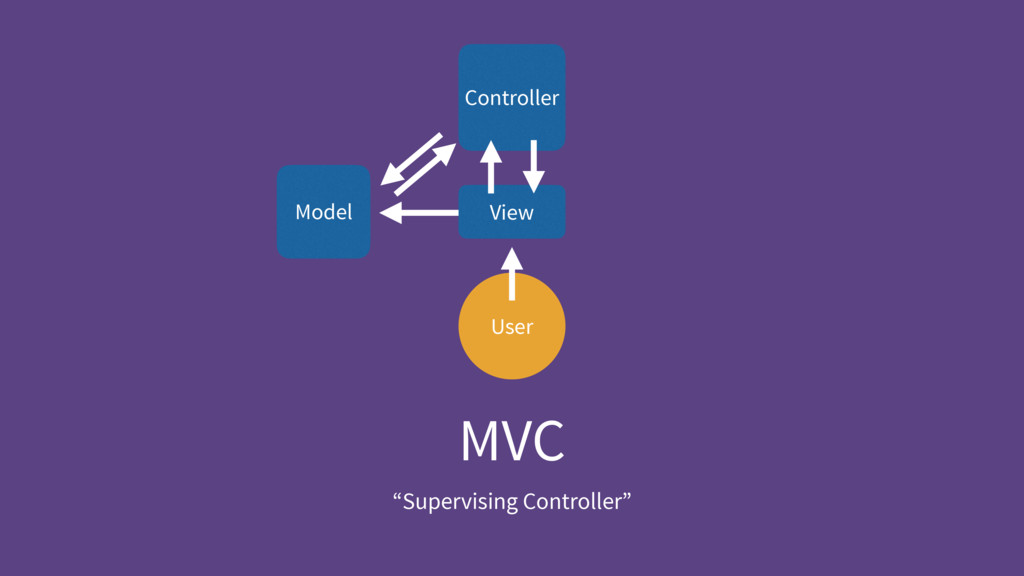 """MVC """"Supervising Controller"""" User Controller Vi..."""