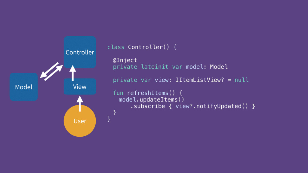 User Controller View Model class Controller() {...
