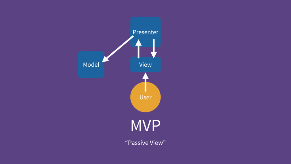 "MVP ""Passive View"" User Presenter View Model"