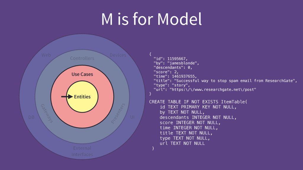 M is for Model Entities Use Cases Controllers G...