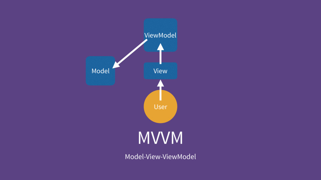 MVVM Model-View-ViewModel User ViewModel View M...