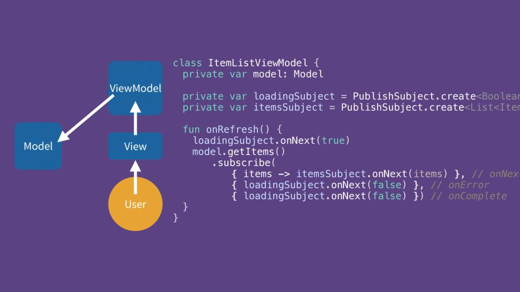 User ViewModel View class ItemListViewModel { ...