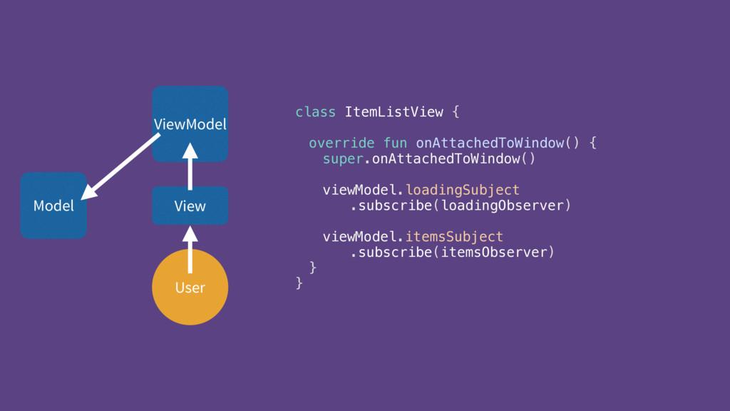 User ViewModel View class ItemListView {  ove...