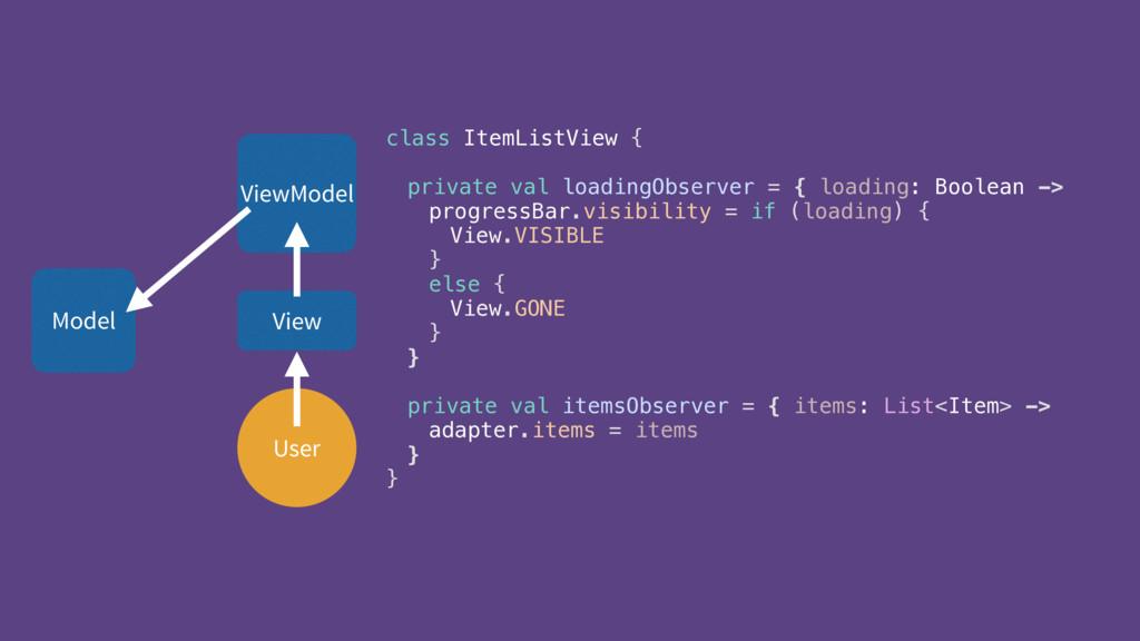 User ViewModel View class ItemListView {  pri...