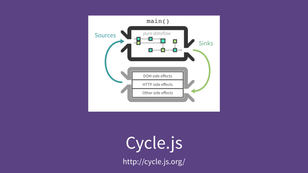 Cycle.js http://cycle.js.org/