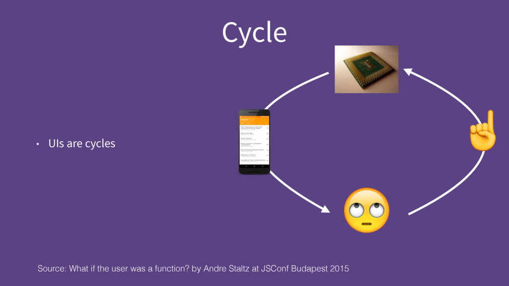 Cycle • UIs are cycles Source: What if the user...