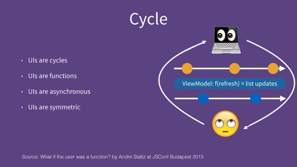 Cycle Source: What if the user was a function? ...