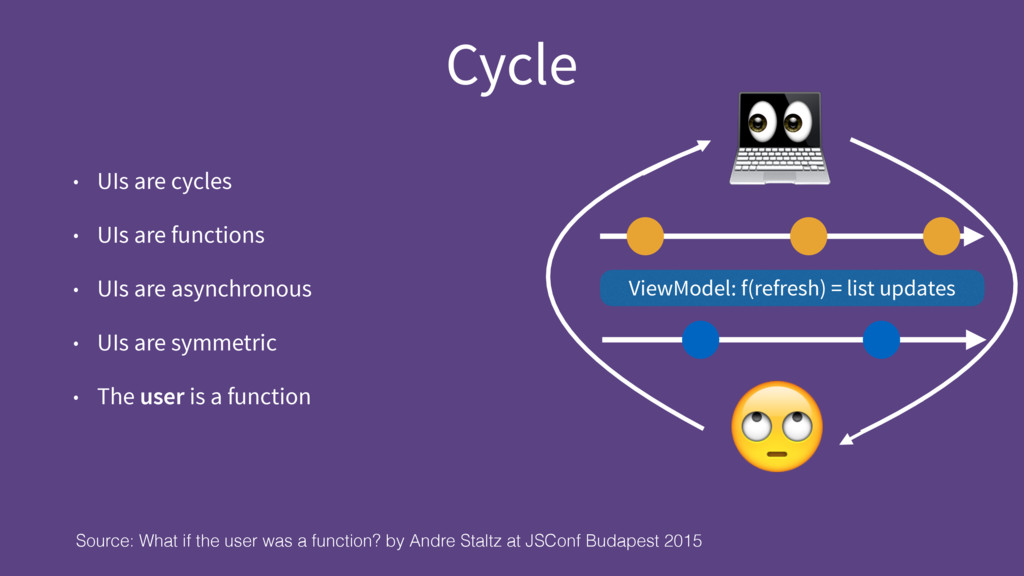 Cycle • UIs are cycles • UIs are functions • UI...