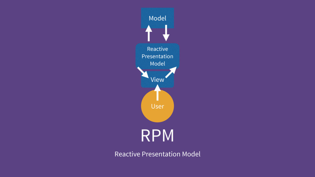 RPM Reactive Presentation Model User Reactive P...