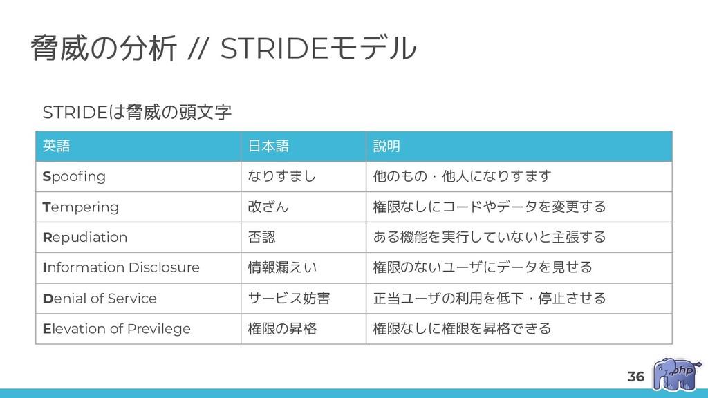 脅威の分析 // STRIDEモデル 英語 日本語 説明 Spoofing なりすまし 他のもの...