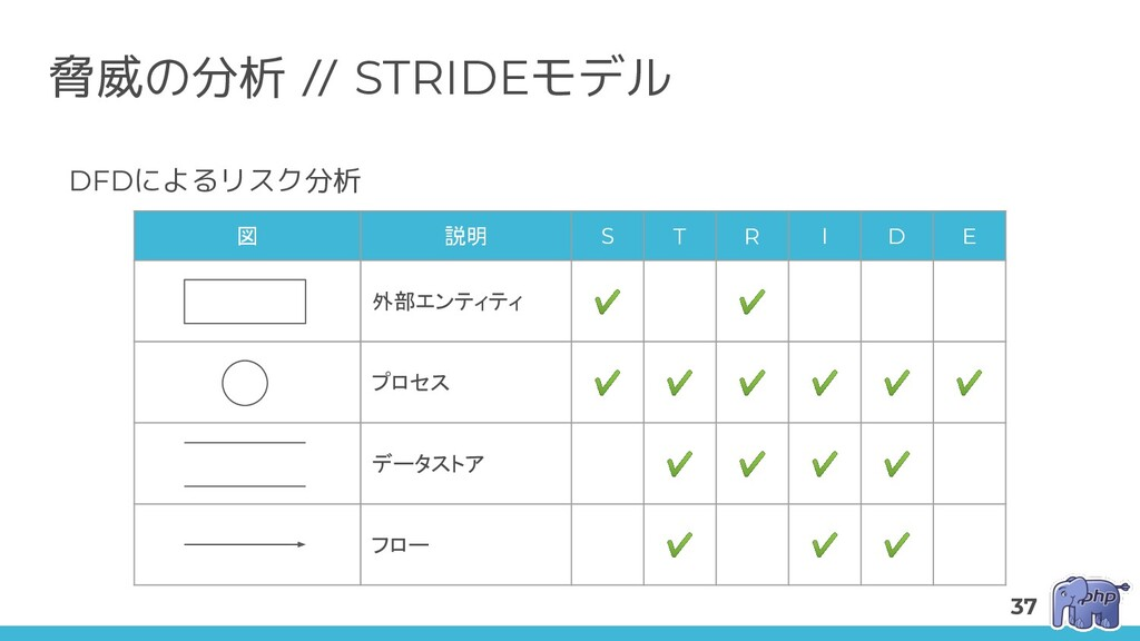 脅威の分析 // STRIDEモデル DFDによるリスク分析 図 説明 S T R I D E...