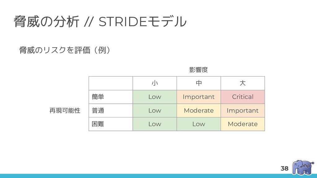 脅威の分析 // STRIDEモデル 小 中 大 簡単 Low Important Criti...