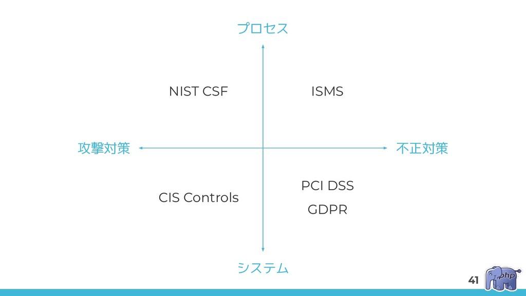 NIST CSF ISMS CIS Controls PCI DSS GDPR 攻撃対策 不正...