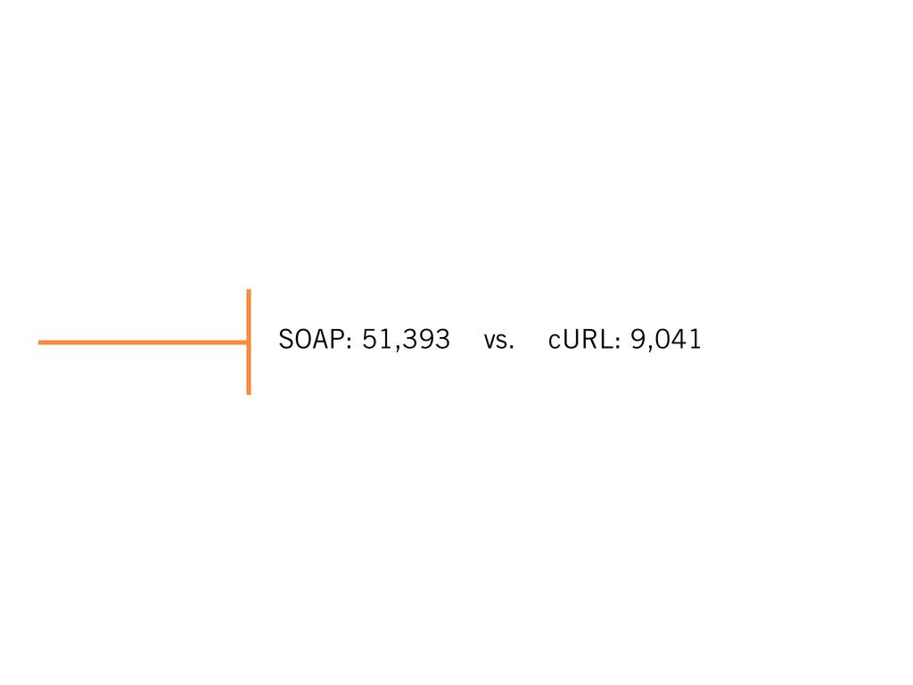 SOAP: 51,393 vs. cURL: 9,041