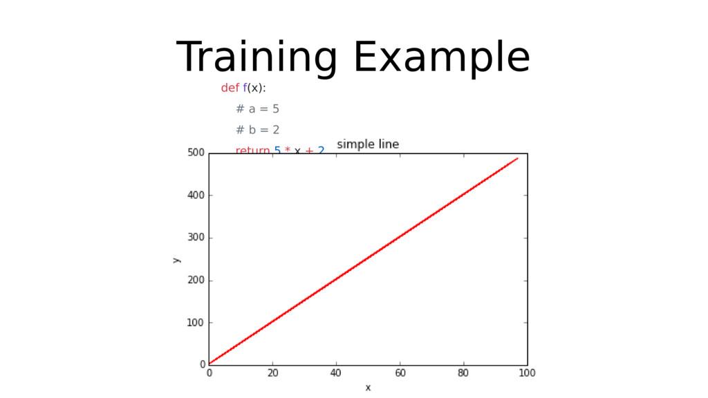 Training Example def f(x): # a = 5 # b = 2 retu...