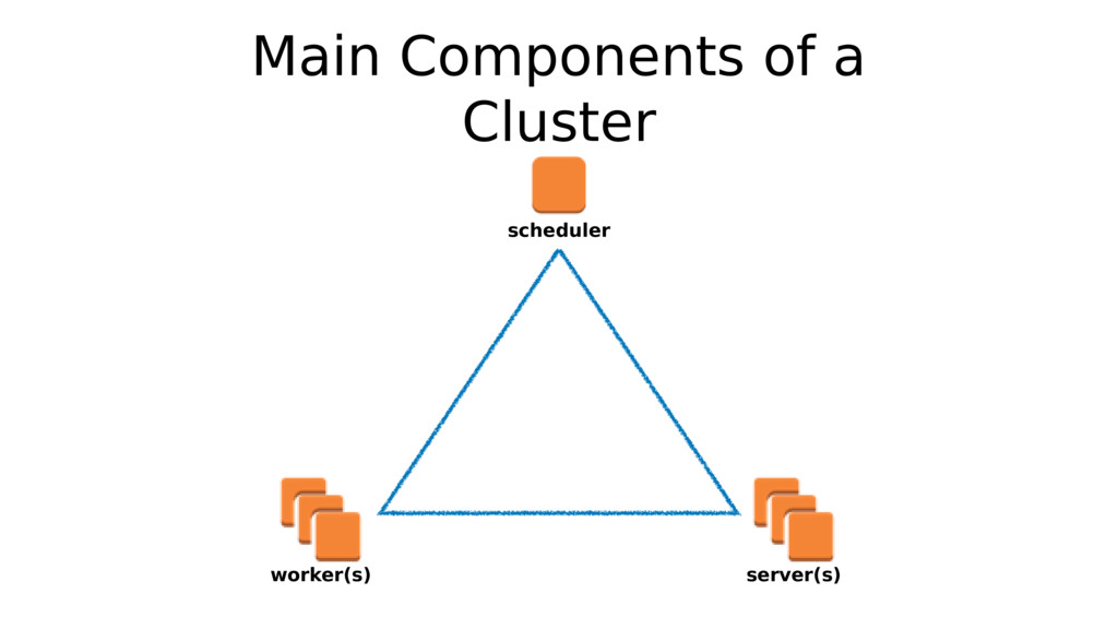 Main Components of a Cluster scheduler worker(s...