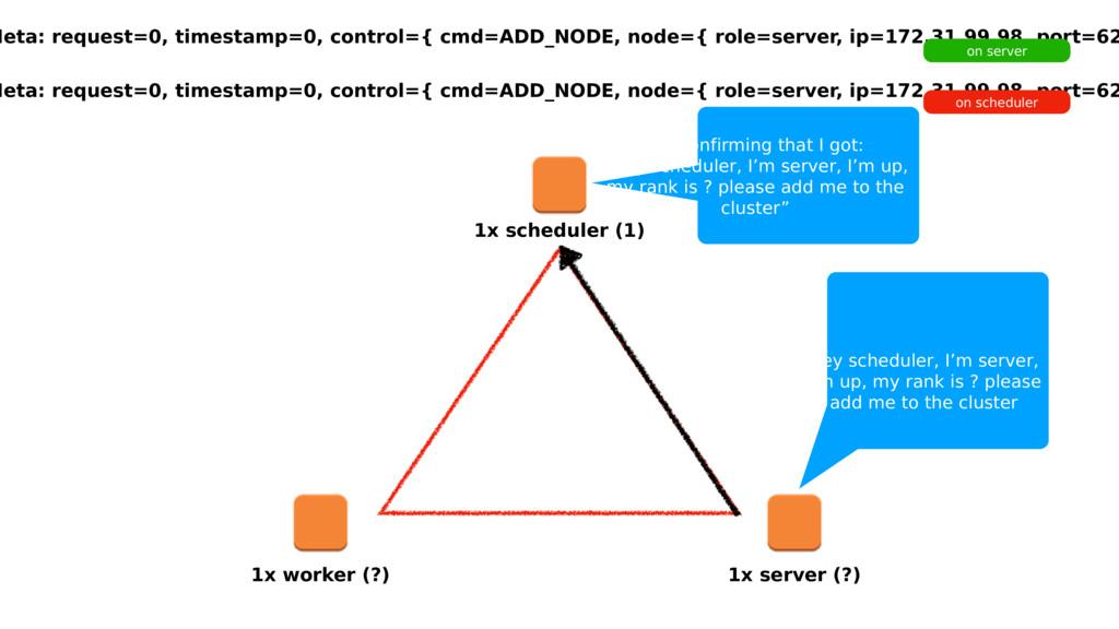 1x scheduler (1) 1x worker (?) 1x server (?) Me...