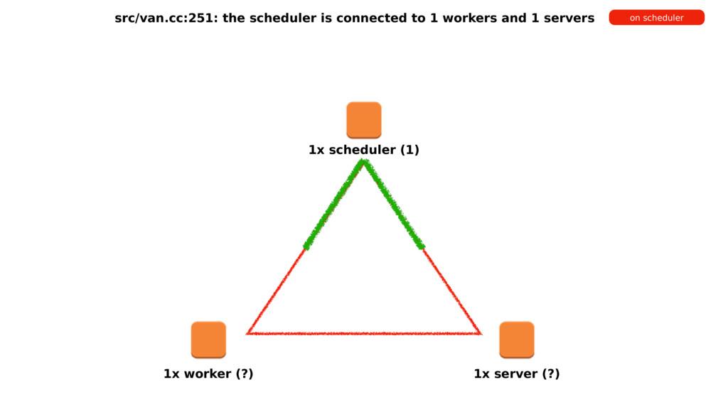1x scheduler (1) 1x worker (?) 1x server (?) sr...