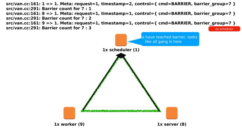 1x scheduler (1) 1x worker (9) 1x server (8) 3 ...