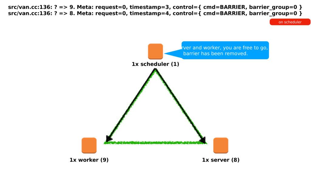 1x scheduler (1) 1x worker (9) 1x server (8) He...