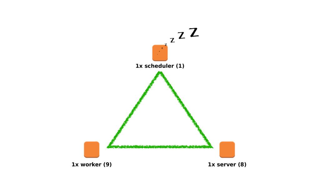 1x scheduler (1) 1x worker (9) 1x server (8)