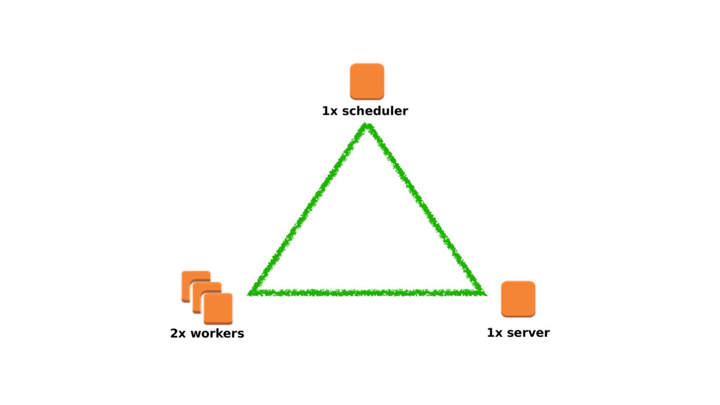1x scheduler 1x server 2x workers