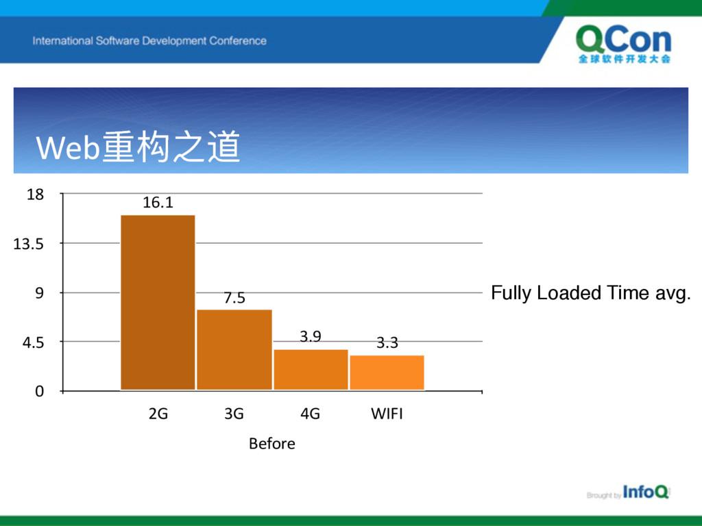 Web᯿ԏ᭲ Before 0 4.5 9 13.5 18 2G 3G 4G WIFI 3....