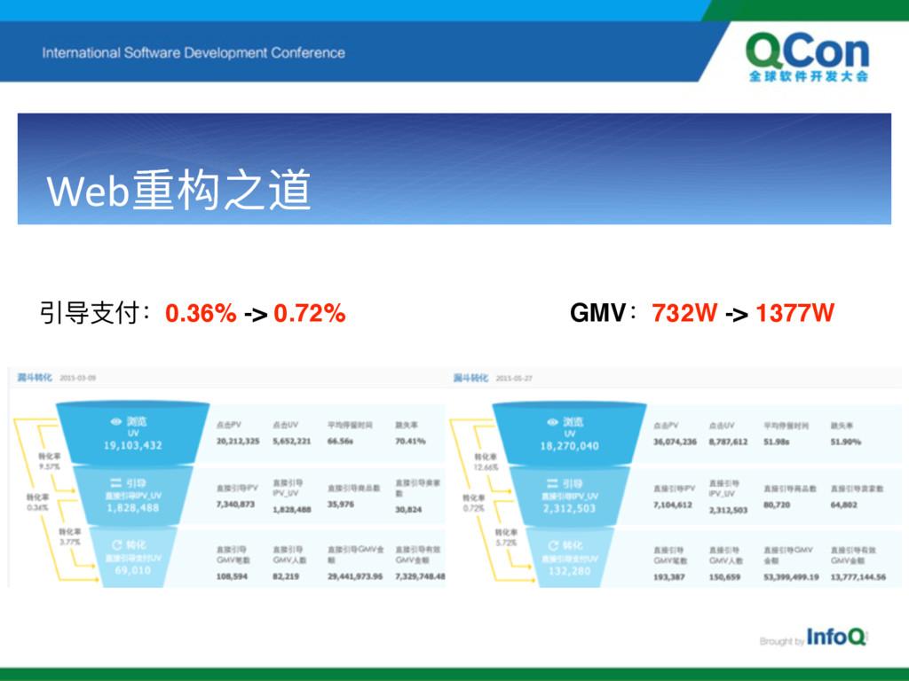 Web᯿ԏ᭲ ඪ՞ғ0.36% -> 0.72% GMVғ732W -> 1377W