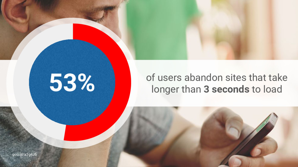 Push notifications of users abandon sites that ...