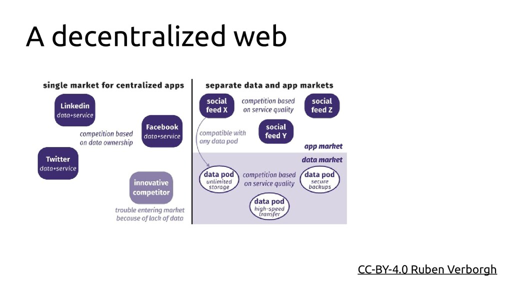 CC-BY-4.0 Ruben Verborgh A decentralized web