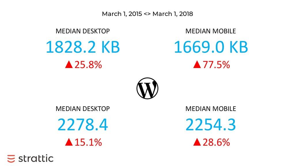 March 1, 2015 <> March 1, 2018 MEDIAN DESKTOP 1...